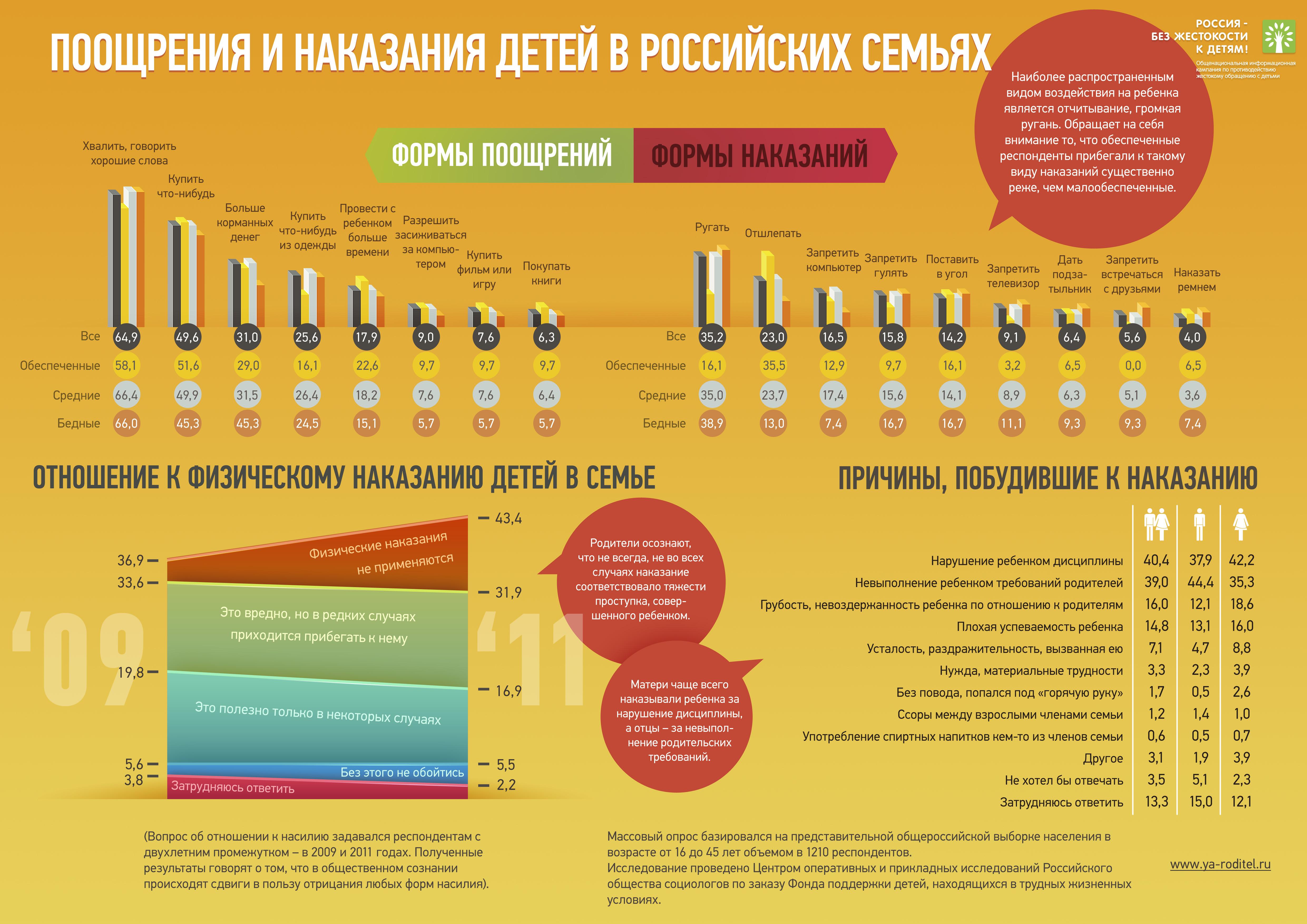 Поощрения и наказания детей в российских семьях. Инфографика.