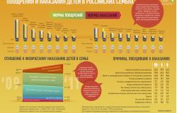 Поощрения и наказания в российских семьях