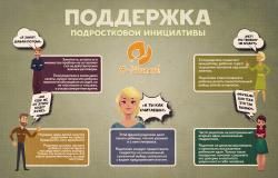 Поддержка подростковой инициативы: за и против